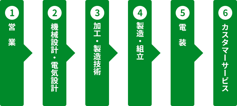 1.営業 2.機械設計・電気設計 3.加工・製造技術 4.製造・組立 5.電装 6.カスタマーサービス